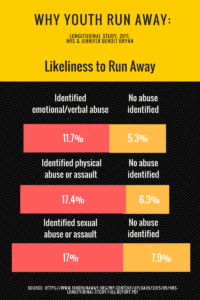 Why Youth Run Away: Mental, Physical and Sexual Abuse | Longitudinal study