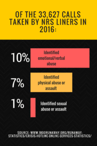 Child Abuse and Connections to Youth Who Run Away | Statistics from NRS