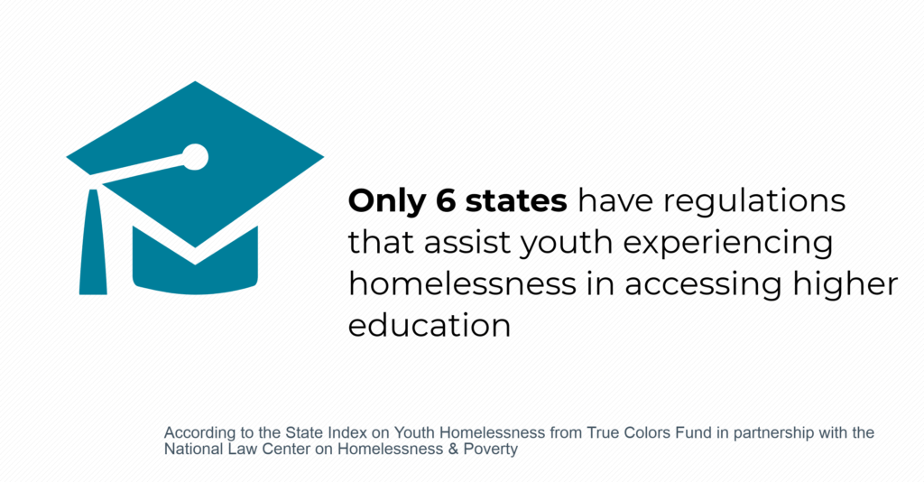 Only 6 states have regulations that assist youth experiencing homelessness in accessing higher education