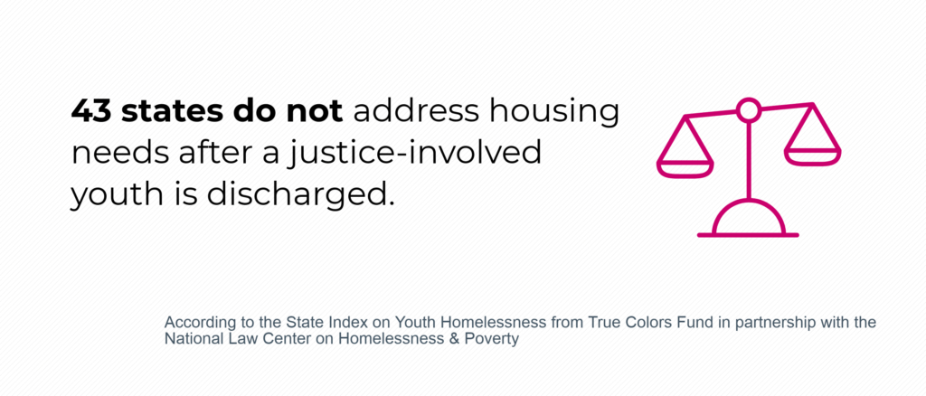 43 states do not address housing needs after a justice-involved youth is discharged.