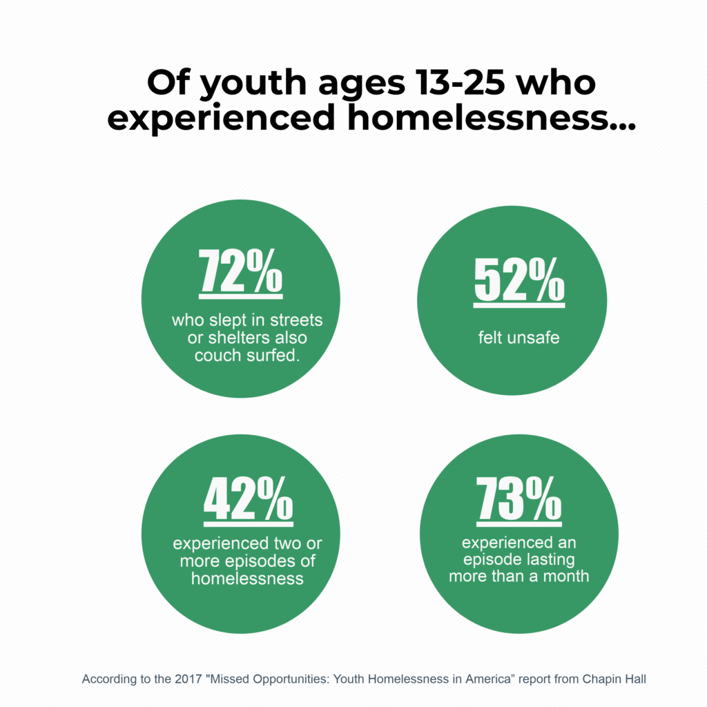 Of youth ages 13-25 who experienced homelessness: 72% who slept in streets or shelters also couch surfed, 52% felt unsafe, 42% experienced two or more episodes of homelessness and 73% experienced an episode lasting longer than 1 month